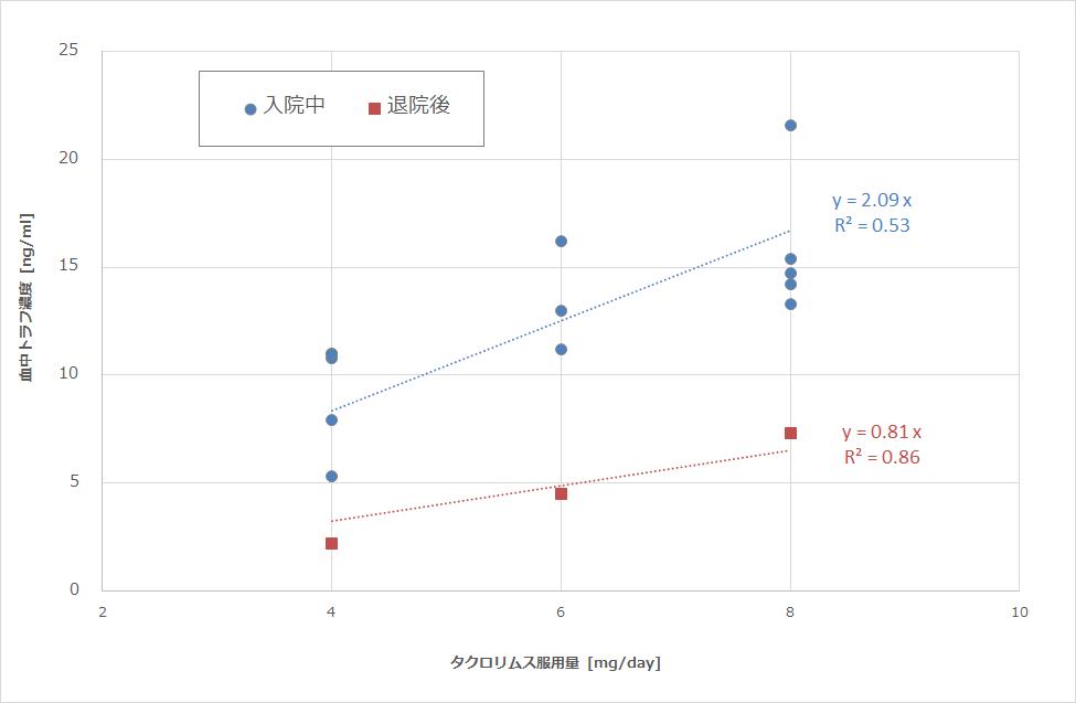 タクロリムス服用量と血中トラフ濃度の関係