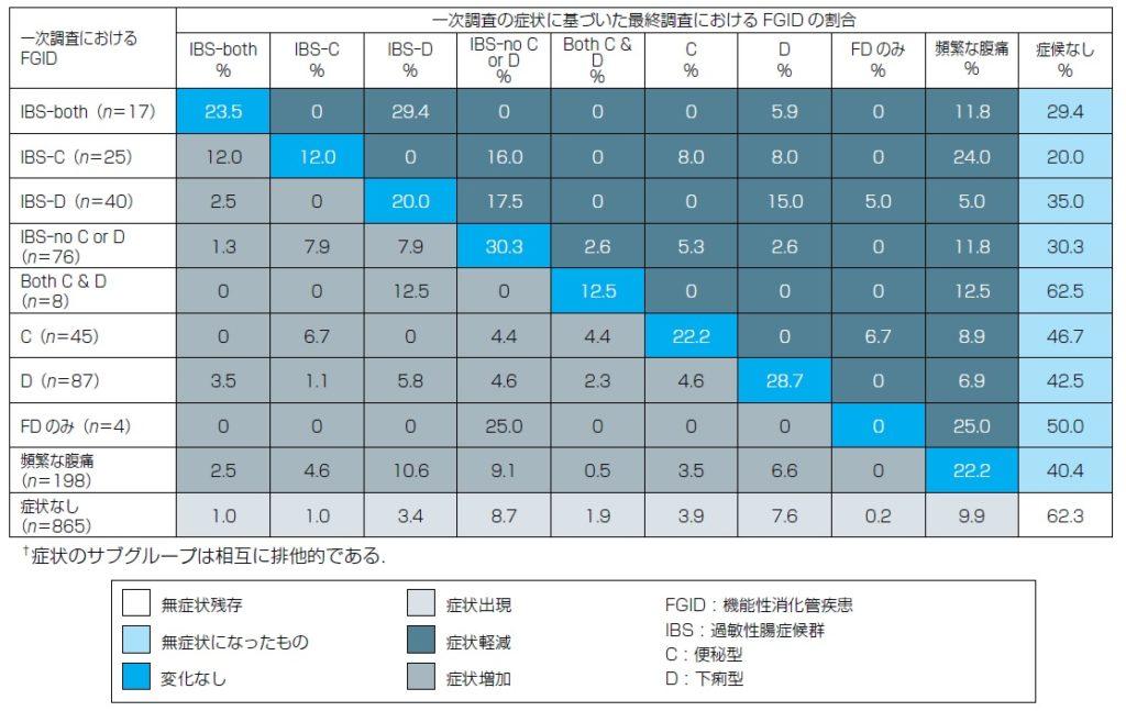 長期観察におけるIBS分類の移行