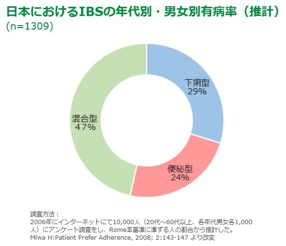 日本におけるIBSのタイプ別割合