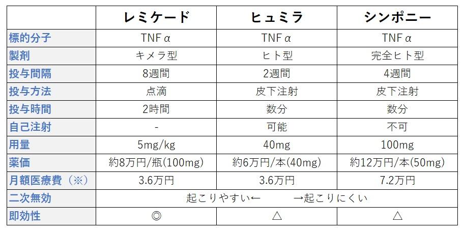 潰瘍性大腸炎 生物学的製剤