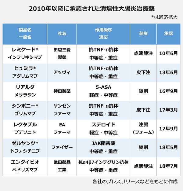 2010年以降に承認された潰瘍性大腸炎治療薬